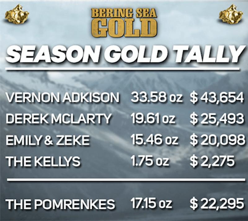 bering-sea-gold-gold-tally