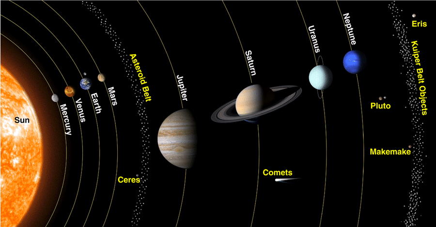 The Planet's orbits in the Solar System