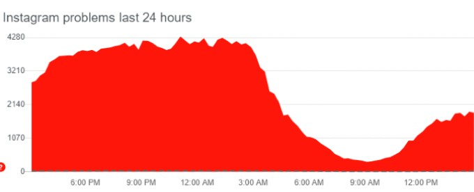 DownDetector graph tracks complaints about Instagram